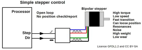 Simple stepper control.jpg