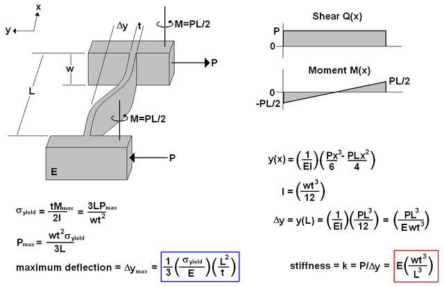 Estimating stiffness with Euler-Bernoulli